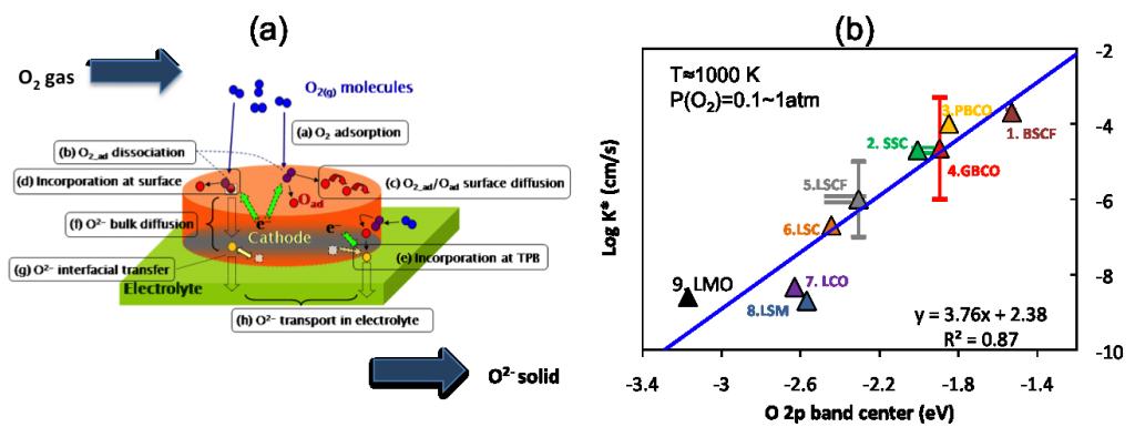 research_electrochemistry